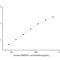 Human PMEPA1(Prostate Transmembrane Protein androgen Induced 1)ELISA kit (HUES03398)