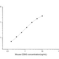 Mouse CDK5 (Cyclin Dependent Kinase 5) ELISA Kit  (MOES00933)