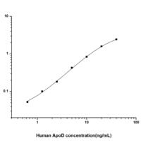 Human ApoD (Apolipoprotein D) ELISA Kit  (HUES01674)
